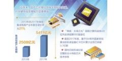 国产芯片对关键领域支撑能力显著